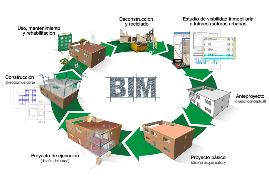 BIM: the collaborative work methodology that is revolutionizing the construction sector