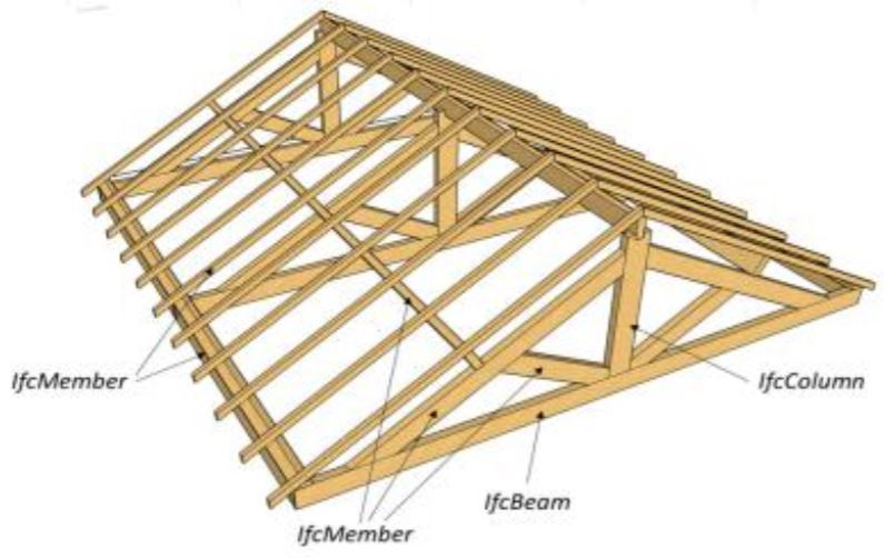 Why a specific BIM training is required for timber construction companies?